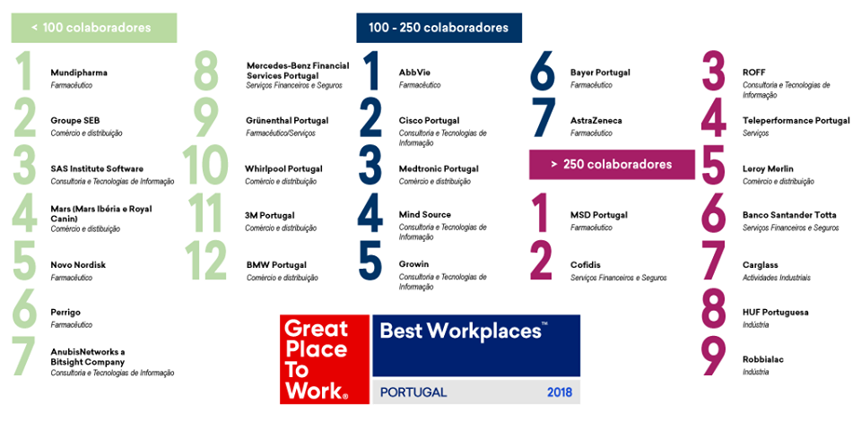 AnubisNetworks_Ranking_Great_place_To_Work_2018